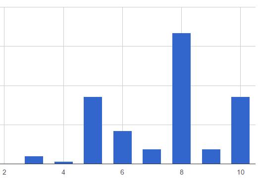 graf skore kvality